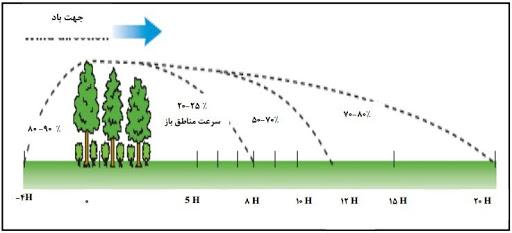 بادشکن برای افزایش باردهی درختان میوه